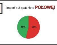 """""""Podatek Ekologiczny"""" ograniczy import samochodów używanych o ponad połowę!"""