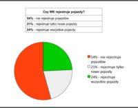 75% Wydziałów Komunikacji nie rejestruje pojazdów używanych!